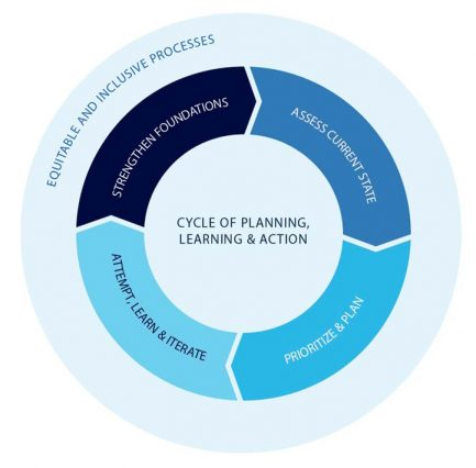 Cycle of planning, learning and action